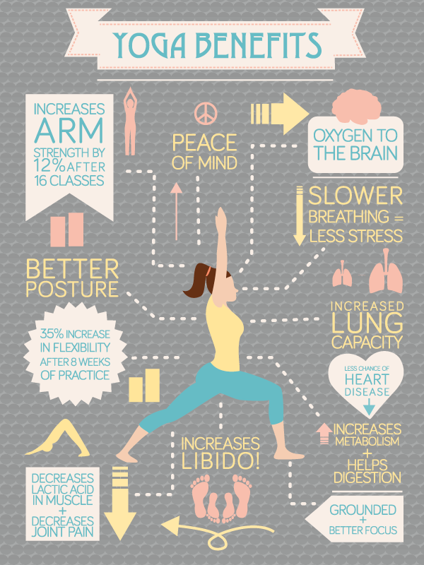 Yoga's Fitness Benefits