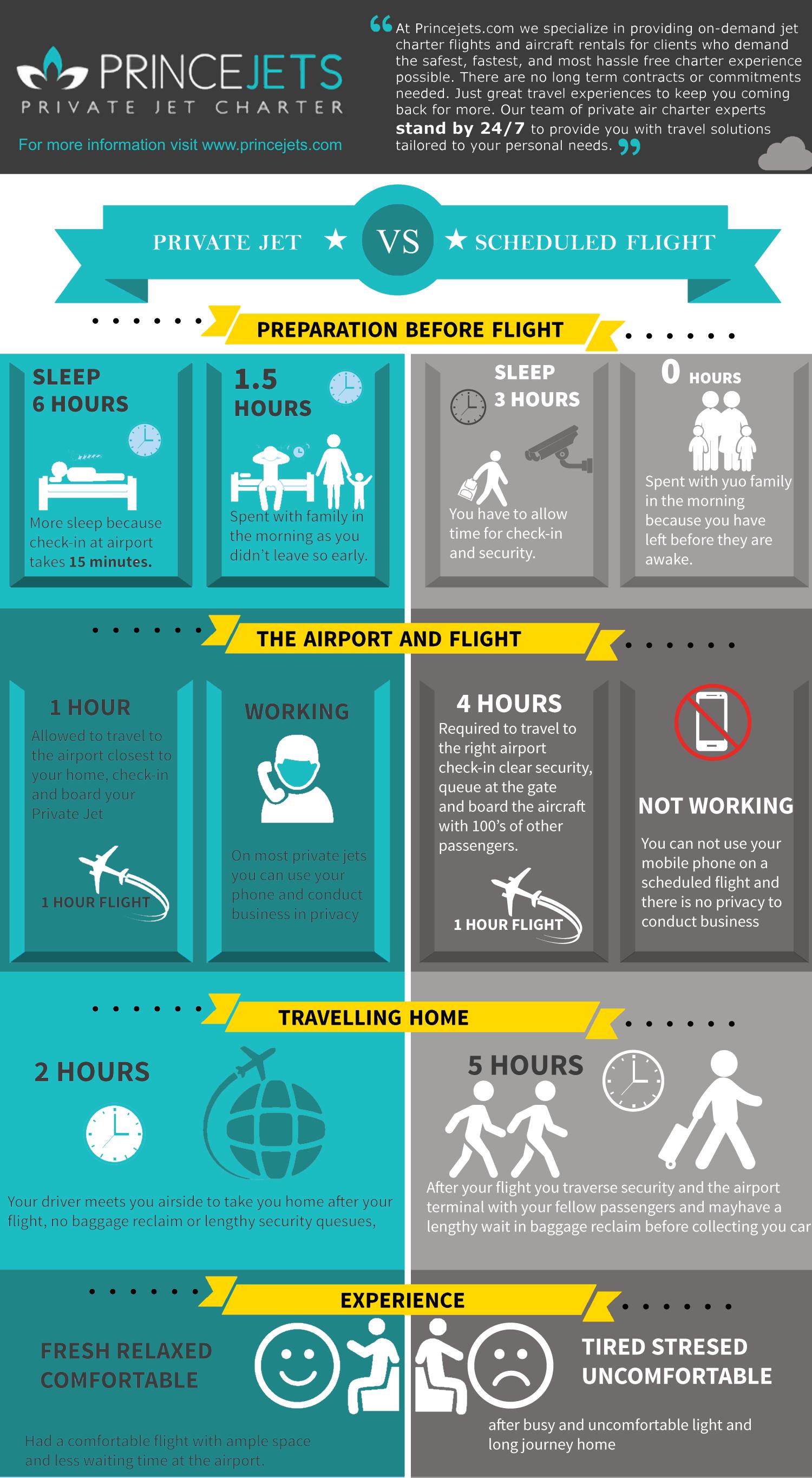 Private jet vs Scheduled flight