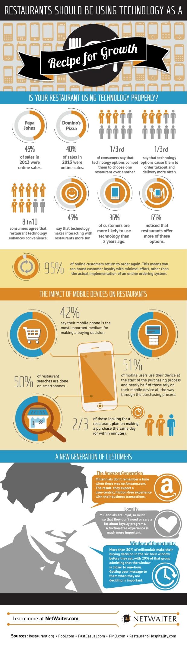 Restaurants should be using technology