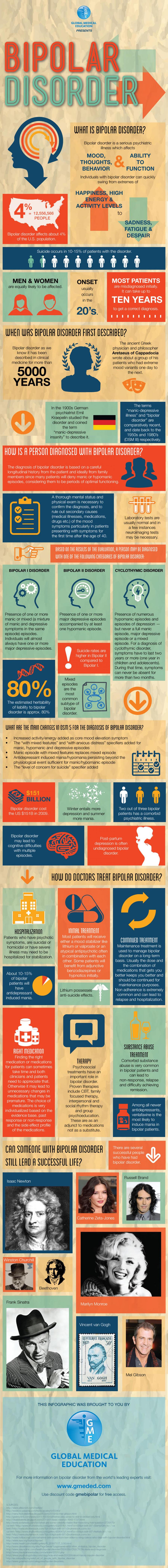 Infografia sobre el trastorn bipolar