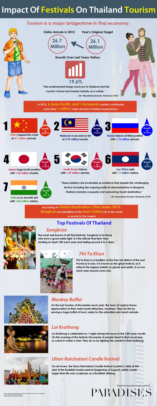 Impact Of Festivals On Thailand Tourism